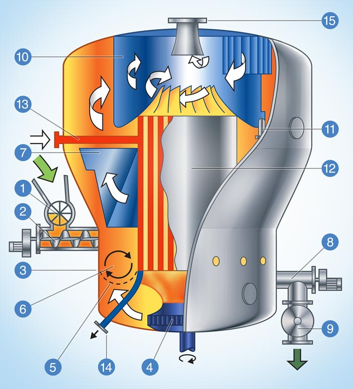Functionality Of Enerdry Steamdryer